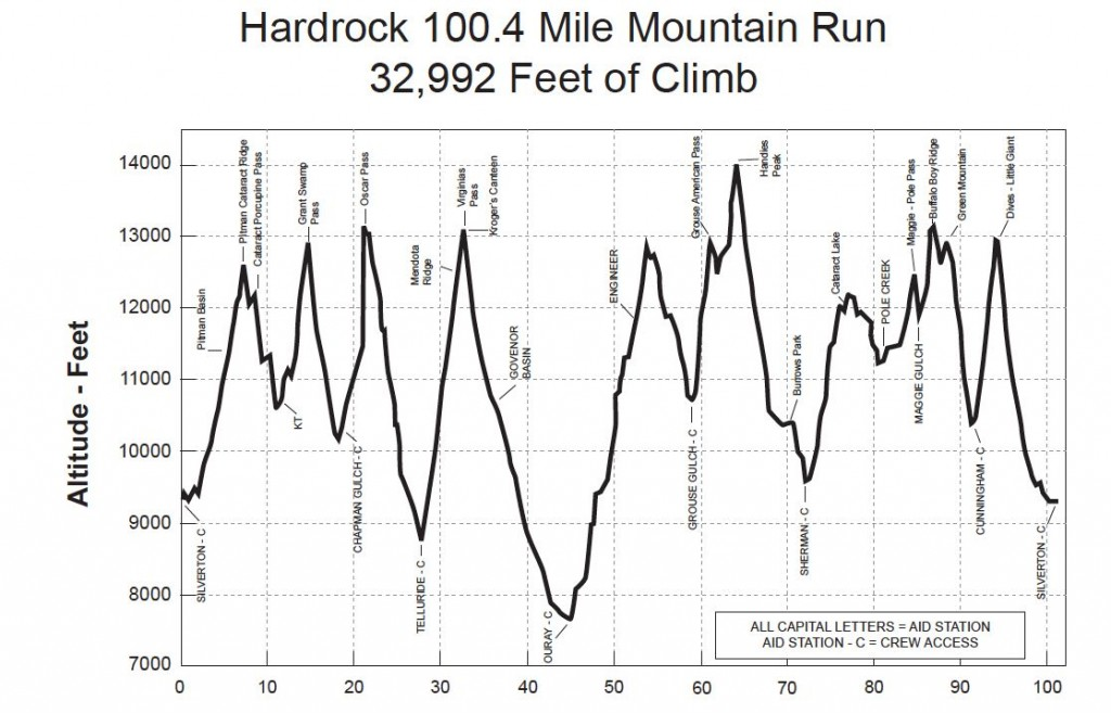 Hardrock 100's clockwise elevation profile. Click to enlarge.