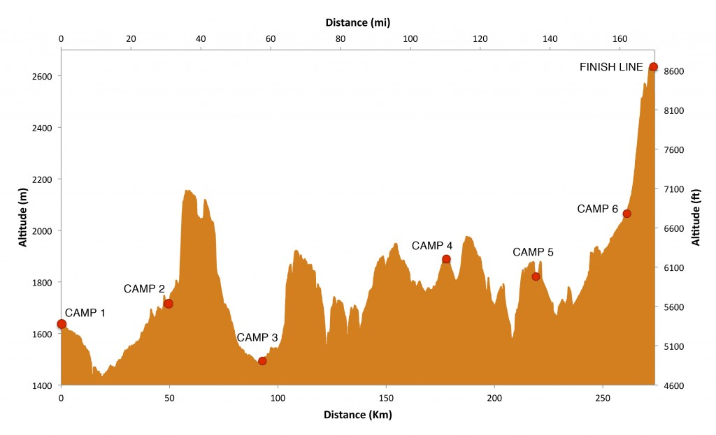 The course starts at an elevation of 5,344ft (1,629m) and finishes at 8,658ft (2,639m) with a net gain of 3,313ft (1,010m). The total ascent over the six-stage course is 18,359ft (5,596m) with a total descent of 15,026ft (4,580m).