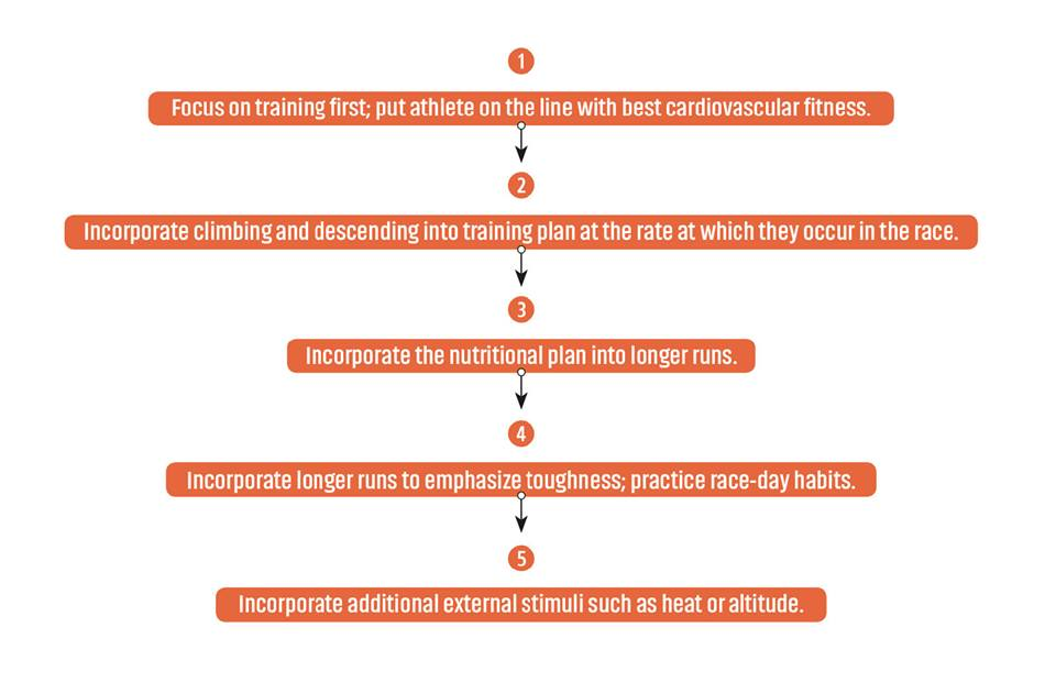 Prioritized adaptations for ultrarunning--an example of one of many graphics in Koop's book.