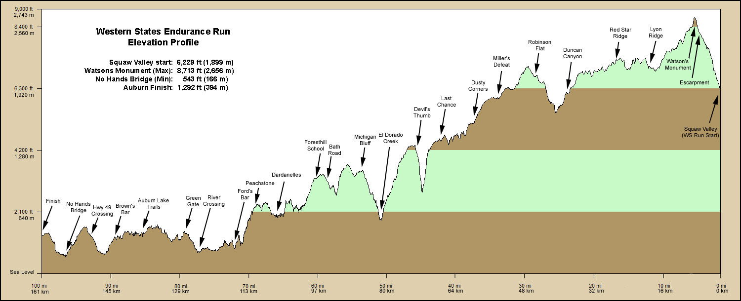 The famous Western States Endurance Run profile -- the only elevation profile I'm familiar with that reads right to left.
